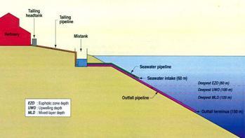 Diagram: Submarine Tailings Discharge (STD)